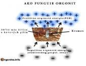 Ako funguje orgonit